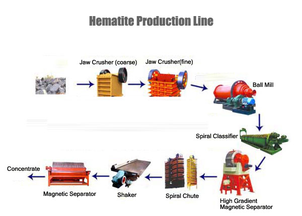 Hematite Production Line